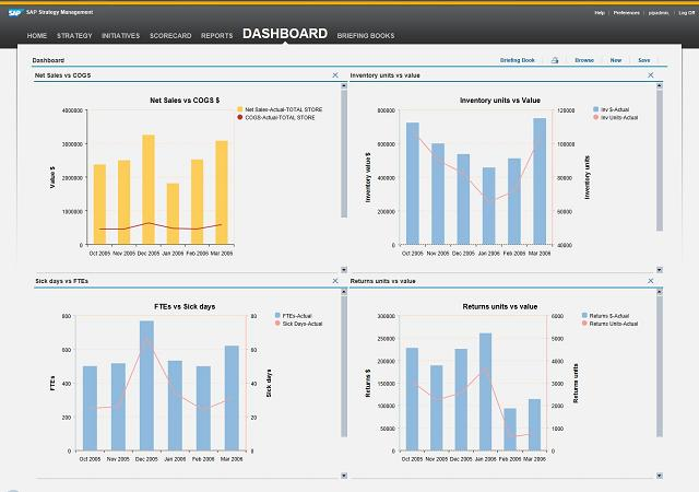 Gather Report views into Dashboards