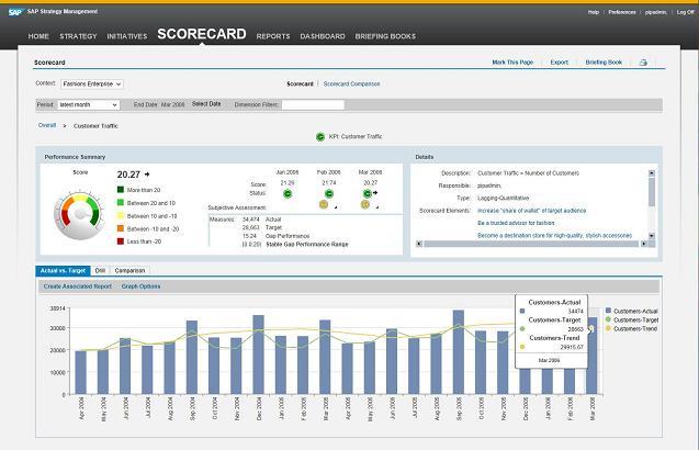 KPI detail provides underlying details about a KPI's performance measures