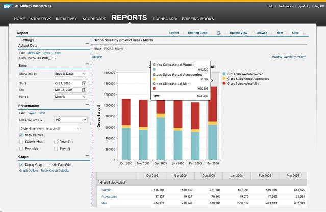 Visualise your insights and share your reports