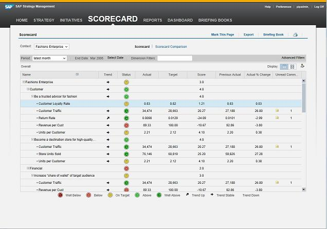 KPI scorecard provides a summary view of multiple key performance indicators
