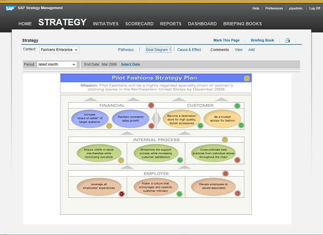 Interactive strategy plans visualise and foster collaborative plan development
