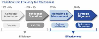 The transition from efficiency to effectiveness.